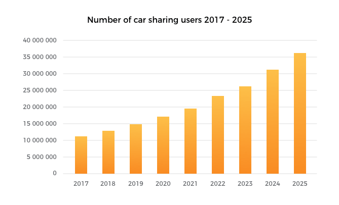 Number of Car sharing users